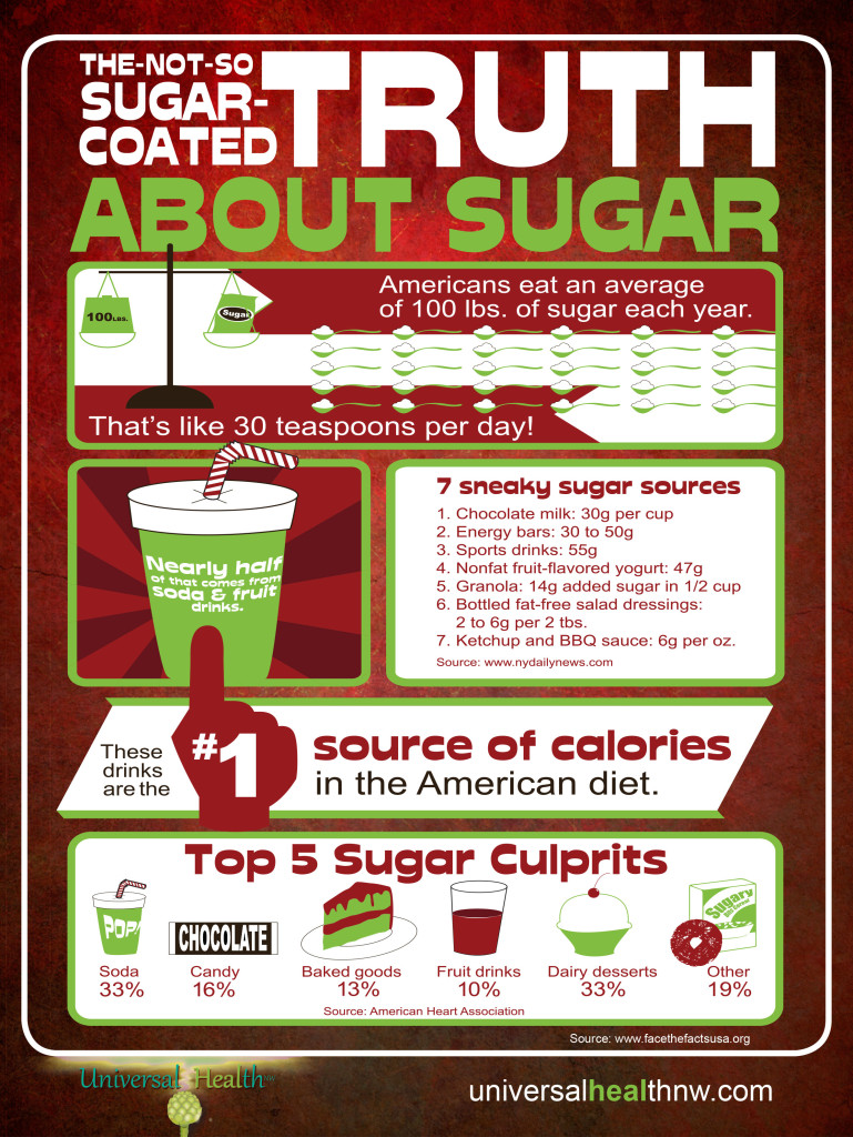 Universal-Health-NW-Sugar-Infographic